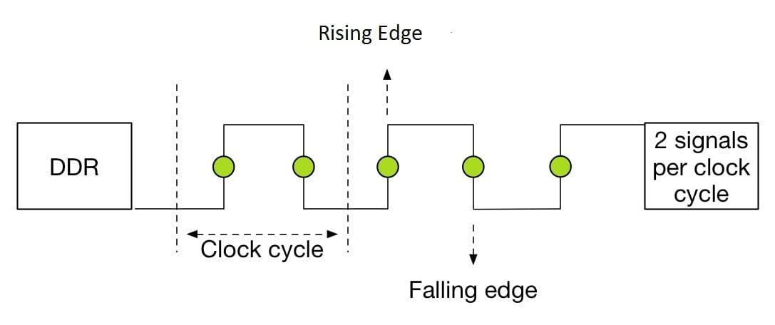 DDR-signal-rate-per-clock-cycle