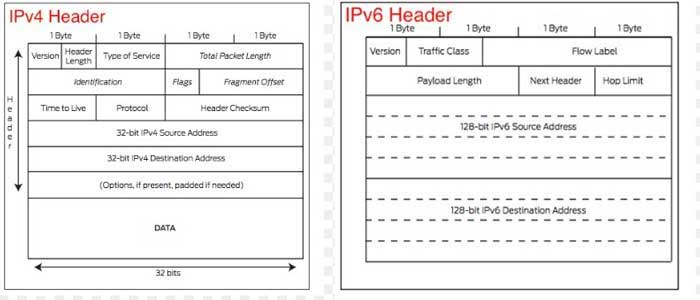 IPV6 and IPV4