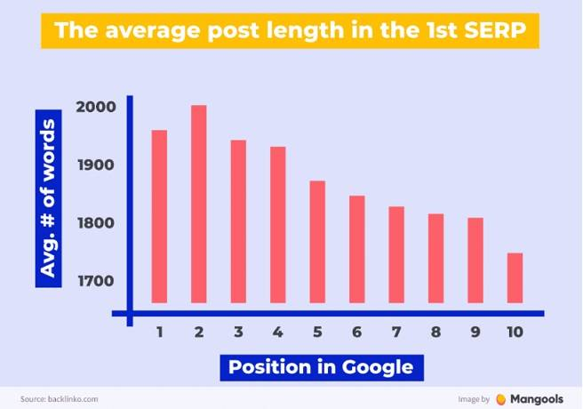 average post length in SERP