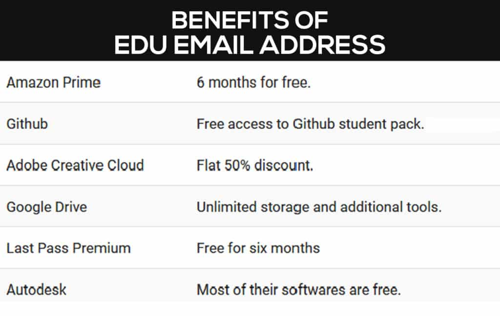 .edu email