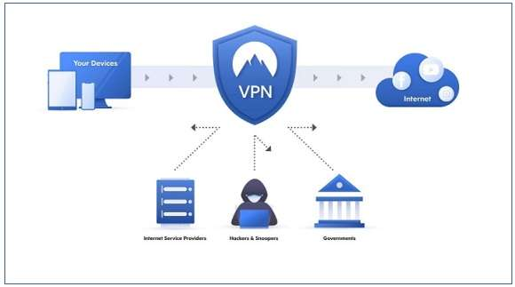 What Is A VPN And How To Use It