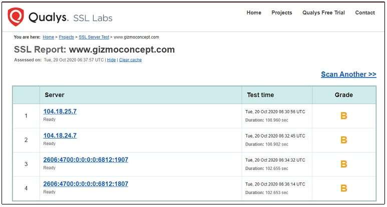 SSL report for theGizmoconcept