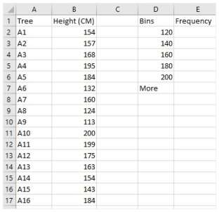 Frequency column