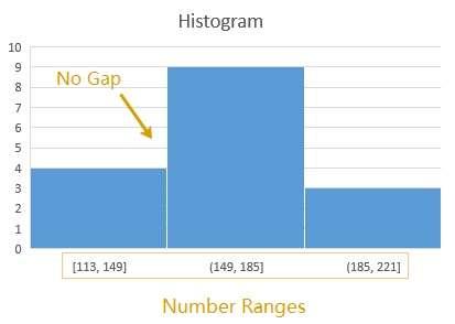Make A Histogram In Excel