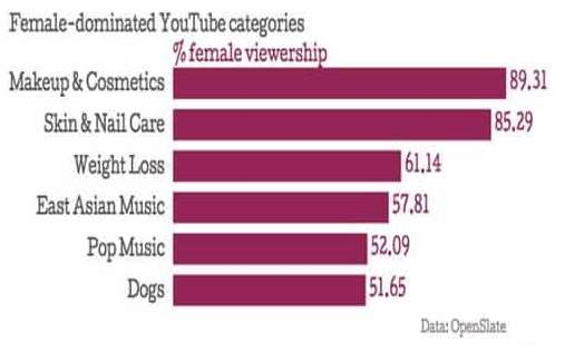 female viewership on YouTube