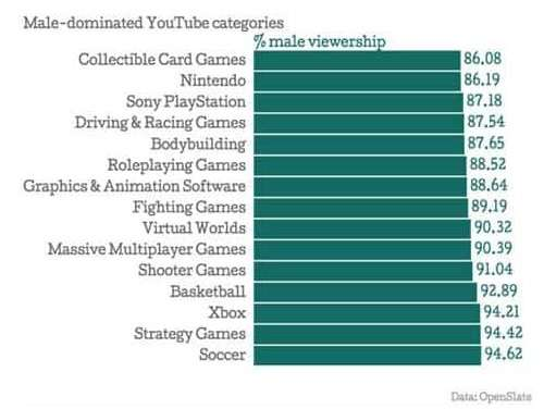 male viewership on YouTube