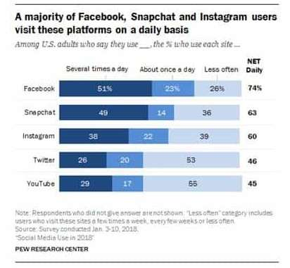 what percentage of times people use Facebook per day